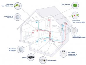 Presencial: Sistemas de Ventilación (Prácticas)